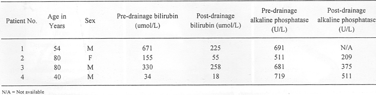 Table 1. Comparison of results pre and post-rendezvous procedure