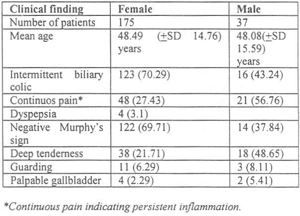 Table 1: The main clinical finding. Values in parentheses are percentages.