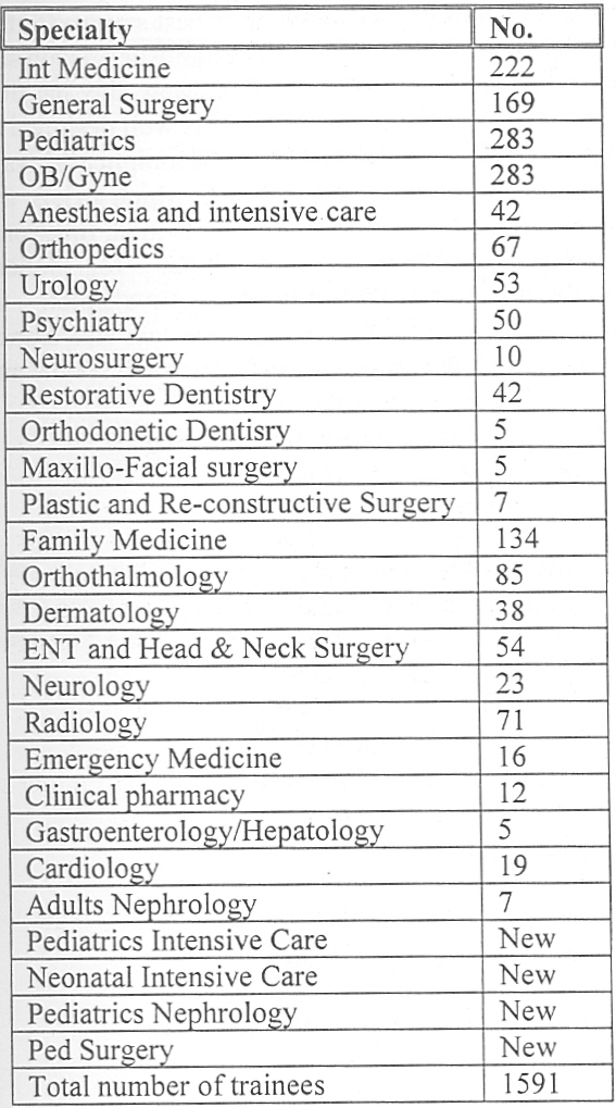 Table 1: No. of registered trainees in each speciality in the year 2002.