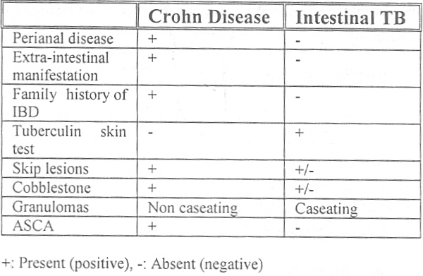 Table 1: Clinical differentation of Crohn Disease from Intestinal Tuberculosis