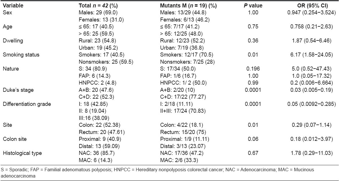 Table 4 :Clinico-epidemiological variables of colorectal carcinoma patients versus the mutant phenotypes of