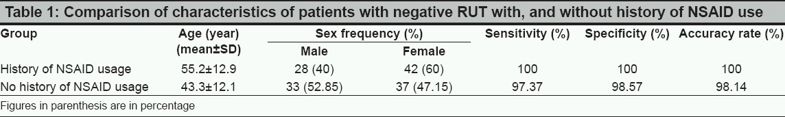 Table 1: Comparison of characteristics of patients with negative RUT with, and without history of NSAID use