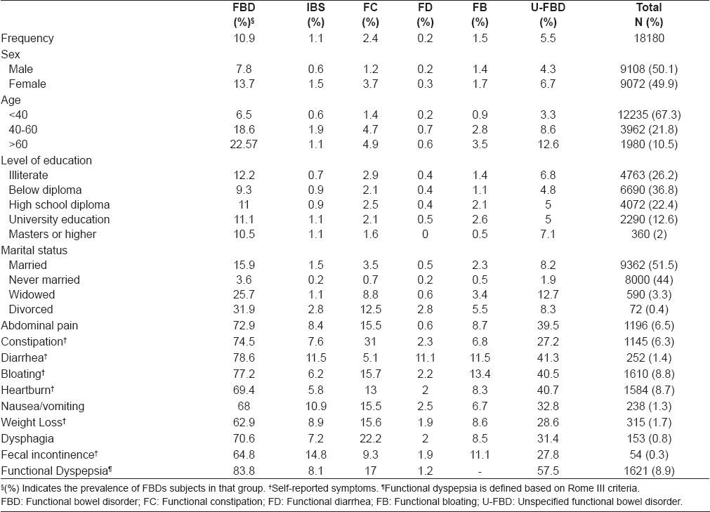 Table 1 : The prevalence of FBDs according to the Rome III criteria by sociodemographic characteristics and symptoms