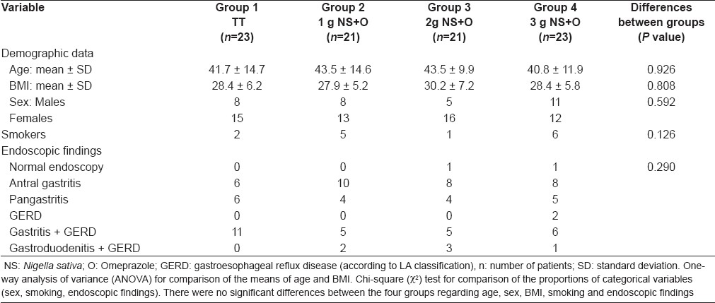 Table 1: Baseline pretreatment characteristics of the patients