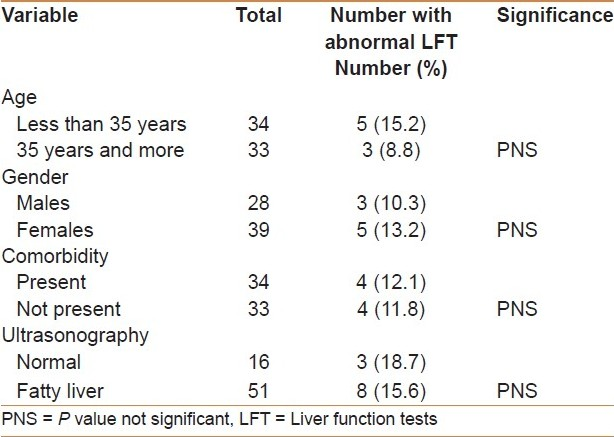 Pattern of liver function tests in morbidly obese Saudi patients undergoing  bariatric surgery Al Akwaa A, El Zubier A, Al Shehri M - Saudi J  Gastroenterol