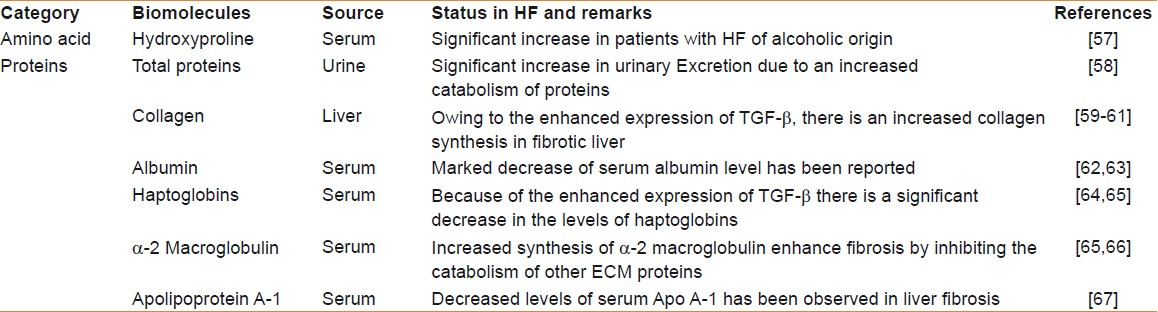 Table 1: Changes in the levels of amino acid and proteins noted during the progression of hepatic fibrosis