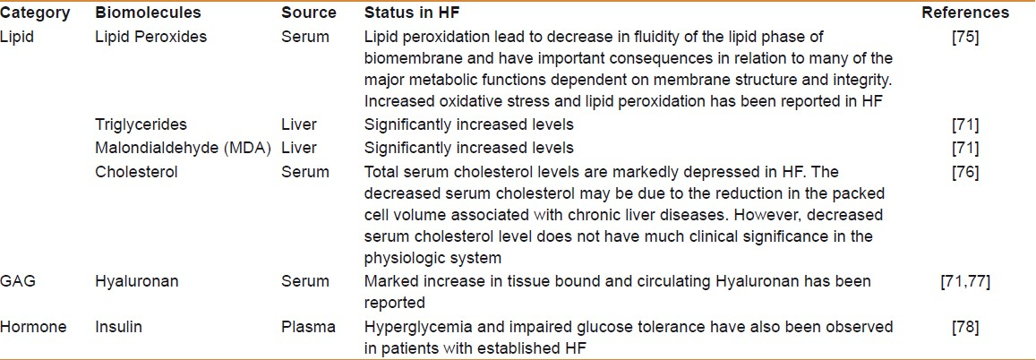 Table 3: Status of various biologically important molecules during liver fibrosis