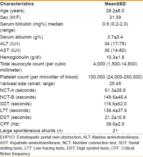 Table 1: Baseline characteristics of EHPVO patients screened for minimal hepatic encephalopathy (<i>n</i>=70)
