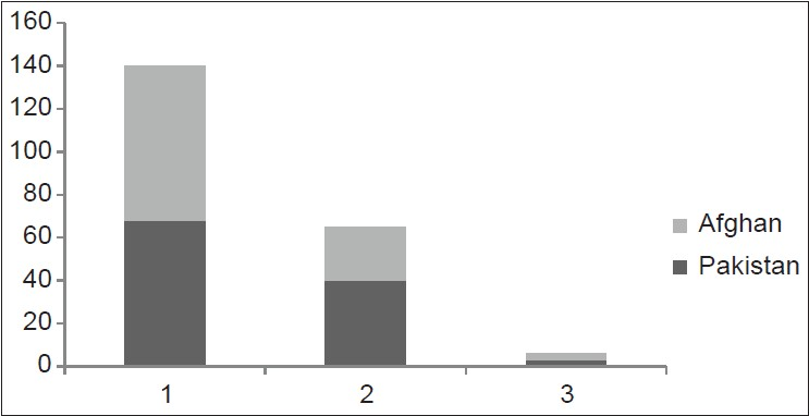 Figure 2: Inflammatory activity associated with Helicobacter pylori from grades 1-3 in Pakistan and Afghan patients (P = 0.033)