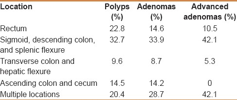 Table 4: Location of polyps detected in the complete cohort