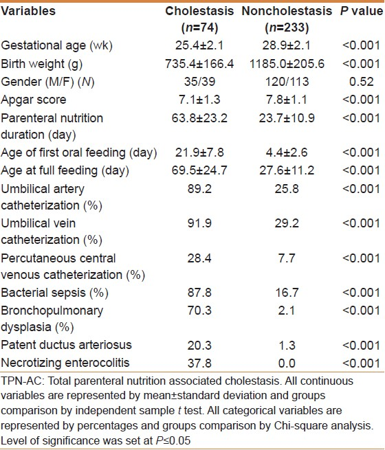 table 1 clinical characteristics and potential risk factors in preterm infants with and without tpn ac