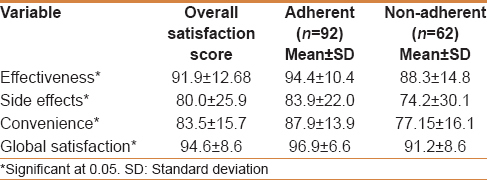 Adherence and treatment satisfaction in liver transplant