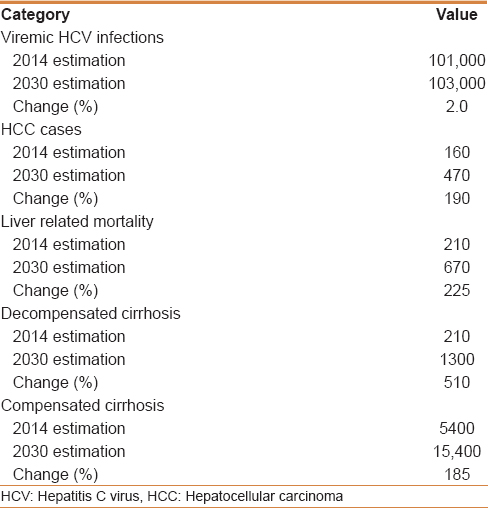 Table 4: Comparison of hepatitis C virus disease burden between 2014 and 2030 if current treatment strategy continues