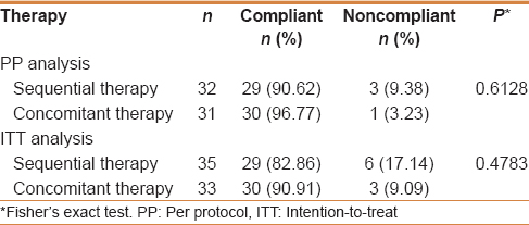 Table 2: Comparison of the compliance between the sequential therapy and the concomitant therapy per protocol and intention-to-treat analysis