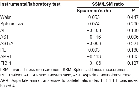 New combined parameter of liver and splenic stiffness as