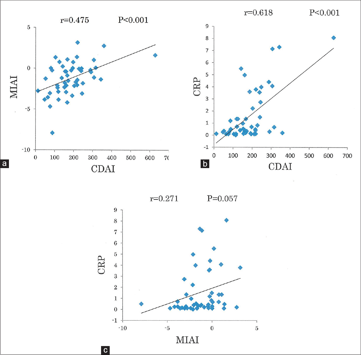 Figure 1: (a) Analysis of the correlation between the Crohn's disease activity index (CDAI) and multivariate index using AminoIndex™ (MIAI) technology in 25 patients before and after treatment (<i>n</i> = 50). (b) Analysis of the correlation between the CDAI and C-reactive protein (CRP) level in 25 patients before and after treatment (<i>n</i> = 50). (c) Analysis of the correlation between the MIAI and CRP level in 25 patients before and after treatment (<i>n</i> = 50)