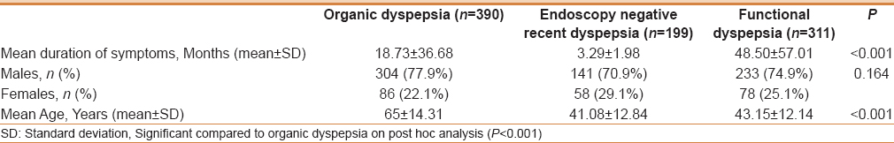 Quality of life in dyspepsia and its subgroups using EQ-5D (EuroQol
