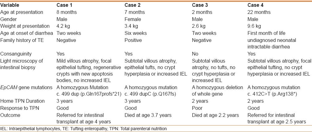 Table 1: The clinical, histopathologic, and molecular characteristics of the 4 patients with tufting enteropathy
