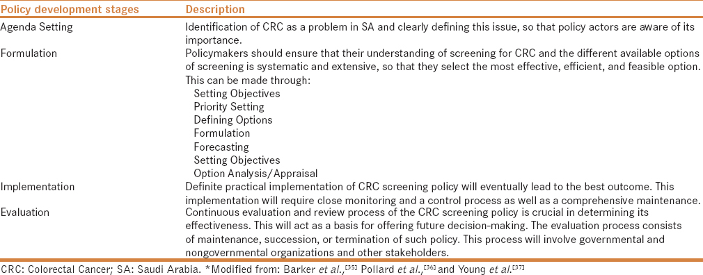 Policy Of Screening For Colorectal Cancer In Saudi Arabia A