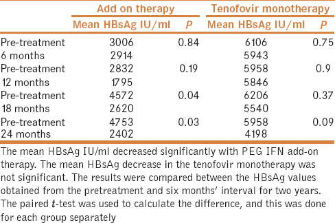 Table 2: Baseline and on-treatment HBsAg levels at different time-points in the two patient groups
