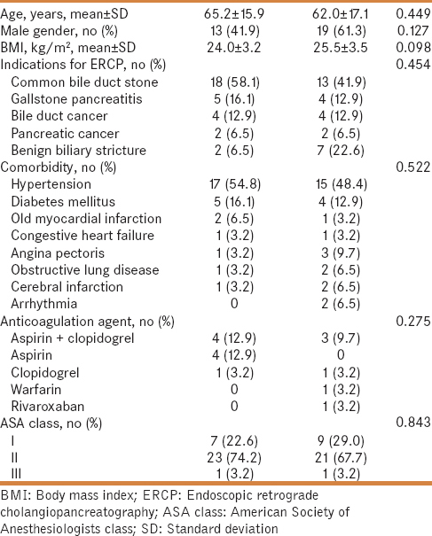 Table 1: Baseline characteristics of the study patients