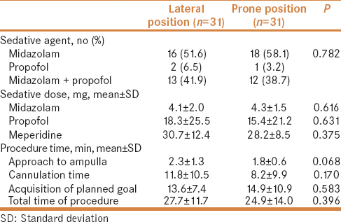 Table 2: Sedation and procedure durations