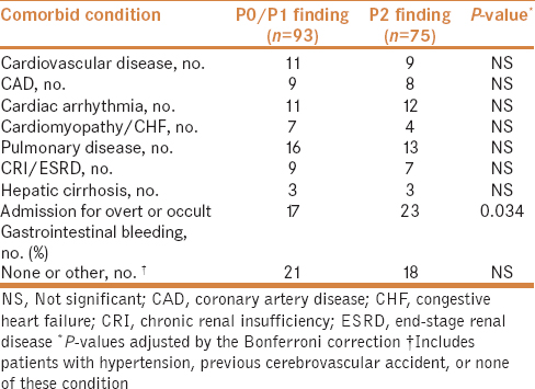 Table 5: Comorbid conditions associated with inpatient MCE examinations