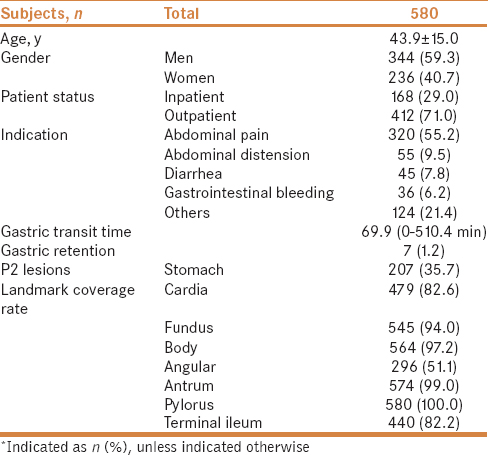 Association between patient characteristics and magnetically