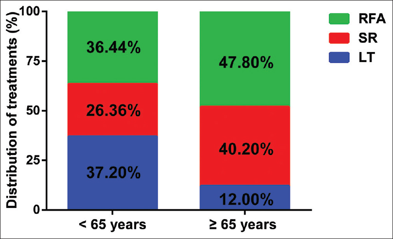 Figure 1: Therapy utilization of patients with early-stage HCC stratified by age. LT: Liver transplantation; SR: Surgical resection; RFA: Radiofrequency ablation