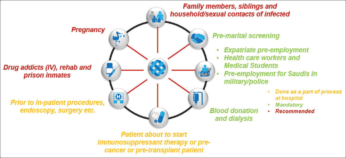 Hepatitis B care pathway in Saudi Arabia: Current situation