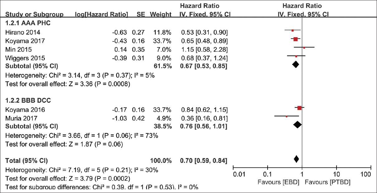 Comparison of long-term efficacy between endoscopic and