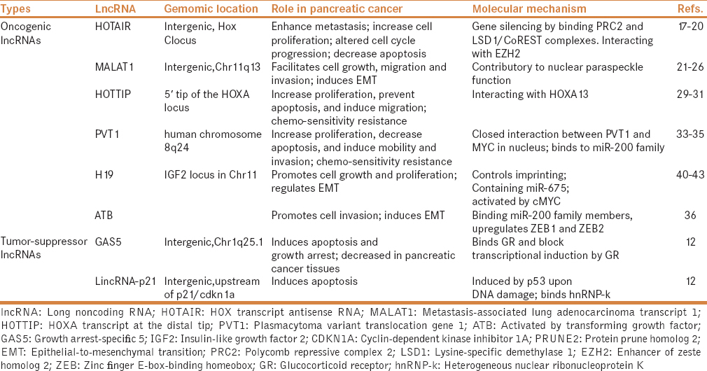 Table 1: Examples of oncogenic and tumor-suppressor lncRNAs
