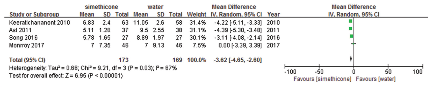 Figure 5: Total mucosal visibility score (simethicone vs water)