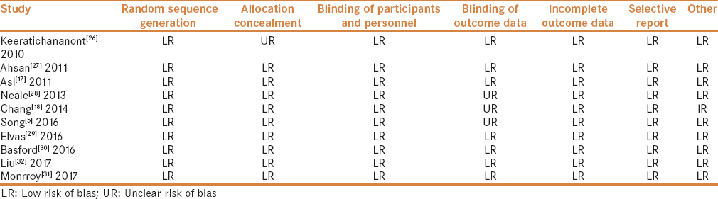 Table 2: The risk of bias in included studies