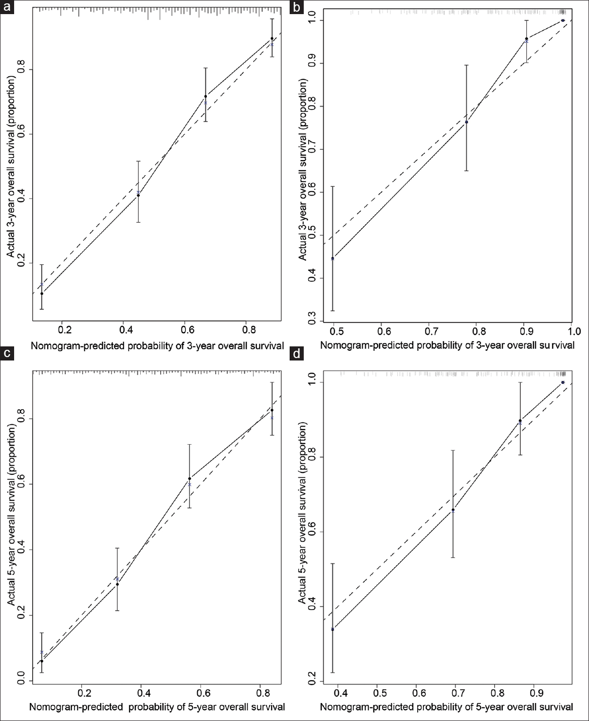 Figure 3: Calibration plots of the nomogram in the training set (a and c) and validation set (b and d). (a and b) Three-year overall survival and (c and d) 5-year overall survival. The <i>x</i>-axis represents the nomogram-predicted survival, and the <i>y</i>-axis represents actual survival and 95% CI measured by Kaplan–Meier analysis. The line represents the ideal reference line where predicted survival corresponds with the actual survival