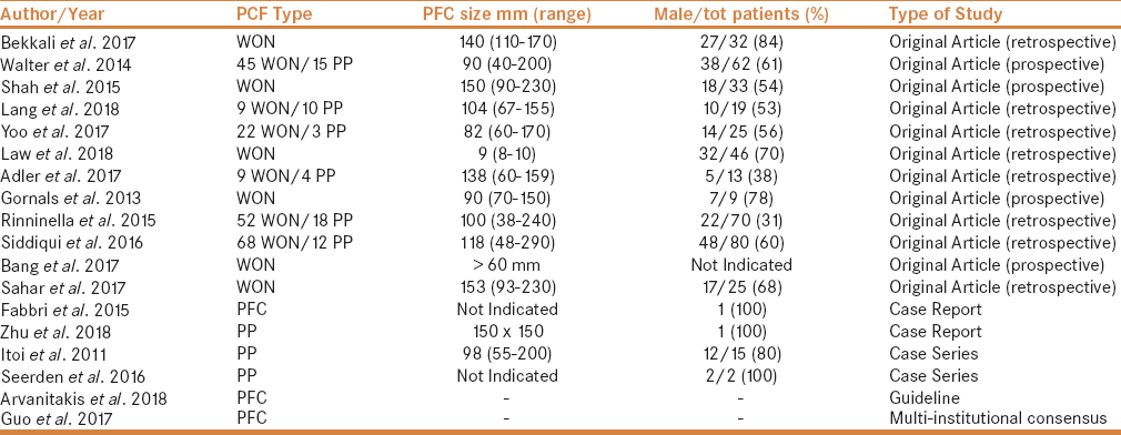 Table 1: Type of lesions, patient characteristics (treated with LAMS) and study details