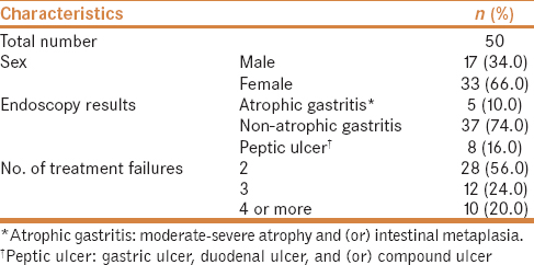 Table 1: General characteristics of patients with refractory <i>H. pylori</i> infections