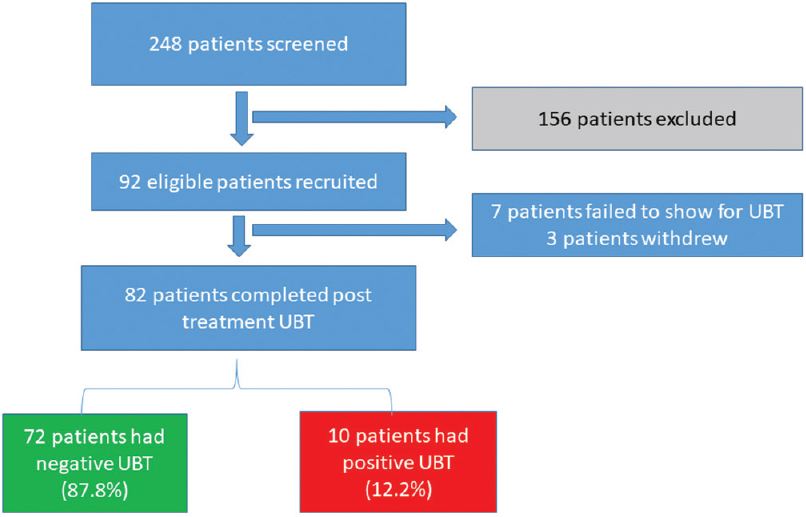 Figure 1: The flow diagram of recruited patients