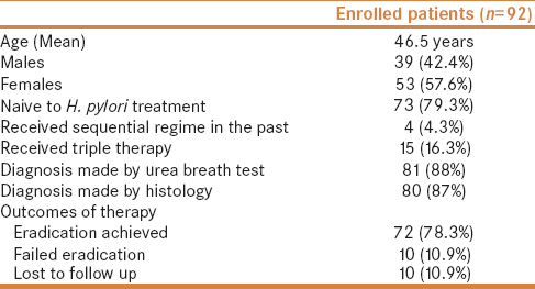 Table 1: Characteristics of individuals enrolled in the study and the outcomes of therapy