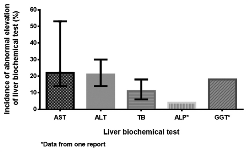 Figure 2: Incidence of abnormal elevation of liver biochemical tests at the time of admission in patients with COVID-19 infection. (Line shows range among different case series)